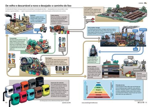 Waste sorting and disposal model by cassioscosta