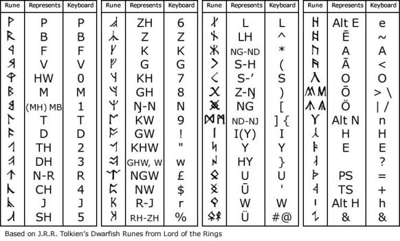 Angerthas Runes by DCLeadboot