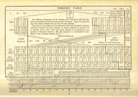1935 Periodic Table of Element by Rogue77