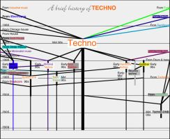 The History of Techno by Bdcbad