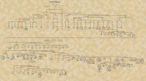 Complete Pokemon Phylogeny by KFblade