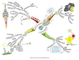 Stop the planet Mind Map by Creativeinspiration