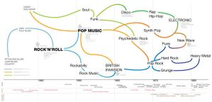 Music History Infographic by rubinh0
