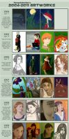 Improvement Meme - Updated through 2011! by TheQuietWriter
