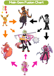 Main Gems Fusion Chart by CeceSweets