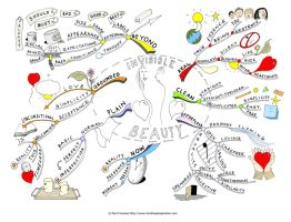 Invisible beauty Mind Map by Creativeinspiration