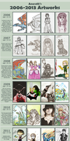 All-years Improvement Meme by Anoroth