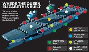 HMS-Queen-Elizabeth-construction copy by lichtie