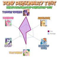 Personality test - 2nd try by Ap0st0l