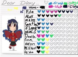 Heart Chart:Mabelle *updated* by BeautifullyDarkened