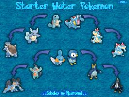 Water Pokemon Wallpaper by SabakuNoHeeromai