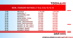 Toonami Ratings: 10.6.12 and 10.13.12 by JPReckless2444