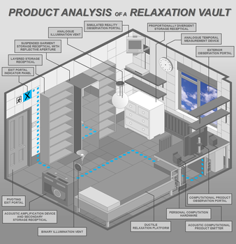 Product Analysis of a Relaxation Vault by Tweevle