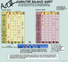Character Balance Meme: Act 3 by ProjectBC