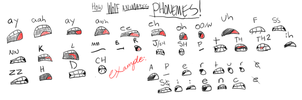 Phoneme Chart by Wolf-Shadow77