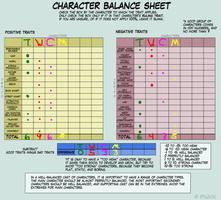Character Balance Meme Thingy by TheCatilinaWineMixer