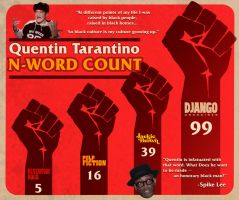 Quentin Tarantino N-Word Count by maxevry