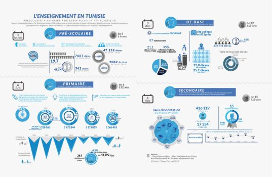 Infographie Education by marafet
