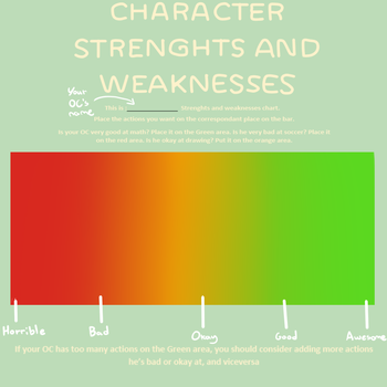 Strenghts and weaknesses meme by TheInkLady
