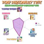 Pony Personality Test by ProfXChasePines