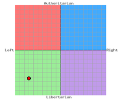 My political compass by GaussianCat