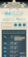 Texas Tourism Infographic by MatthewWarlick