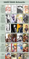 2003-2009 progress meme by dzioo