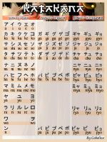 Katakana chart by Top-Cat-Gobolino