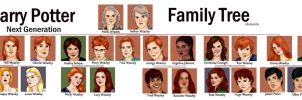 Harry Potter Next Generation, family tree by x8xdanix6x