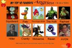 My top ten favorite angry characters by Porygon2z