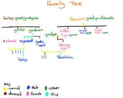 One Messed Up Family Tree by AgenderedKing