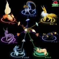 Eevee Evolution Chart by StellarWind