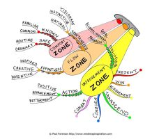 Beyond Comfort Zones Mind Map by Creativeinspiration