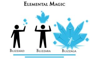 Elemental Magic - Blizzaga by KirbywithaMasamune