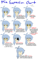 Mia Expression Chart by Zero-Q