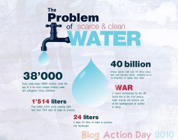 The problem of scarce water by duelord