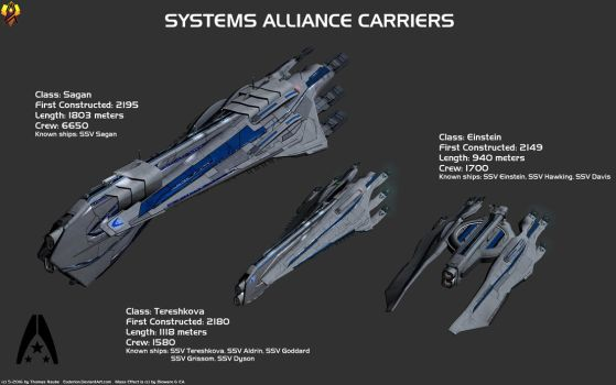 Systems Alliance Carriers by Euderion