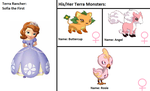 Sofia's Terra Monsters by Cmanuel1