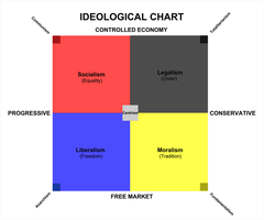 Ideological Chart by Nederbird