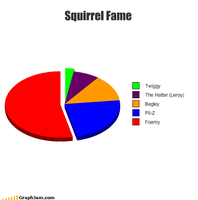 Squirrel Fame - Chart by Balmung6