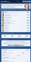 Results for the ISTANDWITH-PRESIDENTIAL CANDIDATE by AtheosEmanon