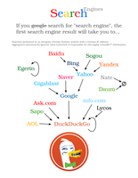 Search Engines by qubodup