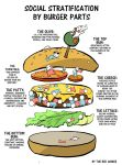 Social Stratification by Burger Parts by theredhankie