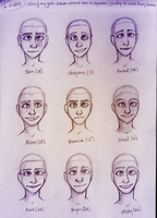 OC Face Check (Females) by Blairaptor