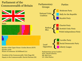 Parliament of the Commonwealth by Party9999999