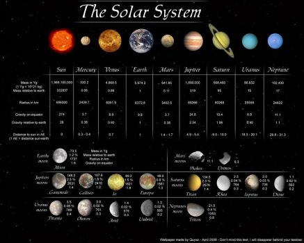 The Solar System - Wallpaper by Quyxz