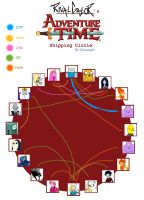 My Adventure Time Shipping Chart by RivalGator