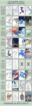 1999-2011 Improvement Meme by CDSProjects