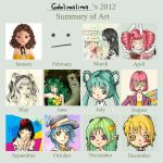 2012 art summary by Gabilimalima