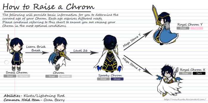 How to Raise a Chrom by MewKwota